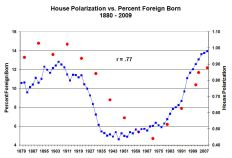 house polarization.4
