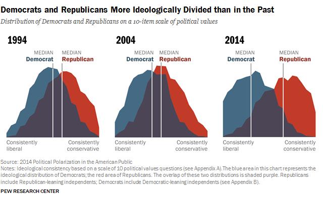 Divisions democrates et republicains.1